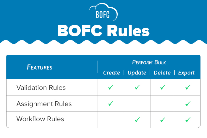 BOFC Validation Rule