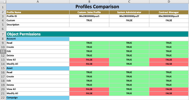 Comparing Multiple Profiles
