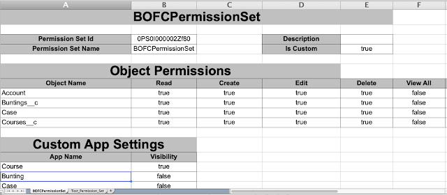 Sample Export Permission Sets