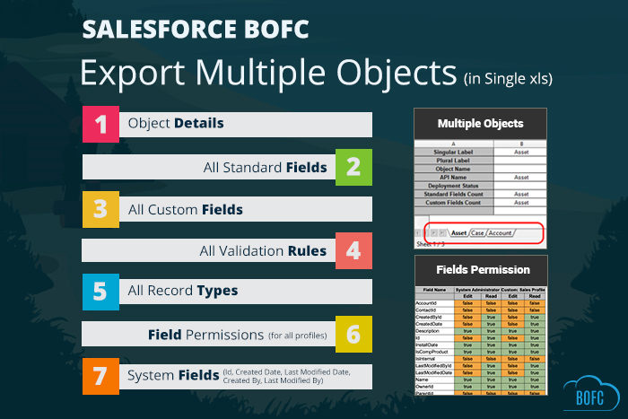salesforcebofc export multiple object