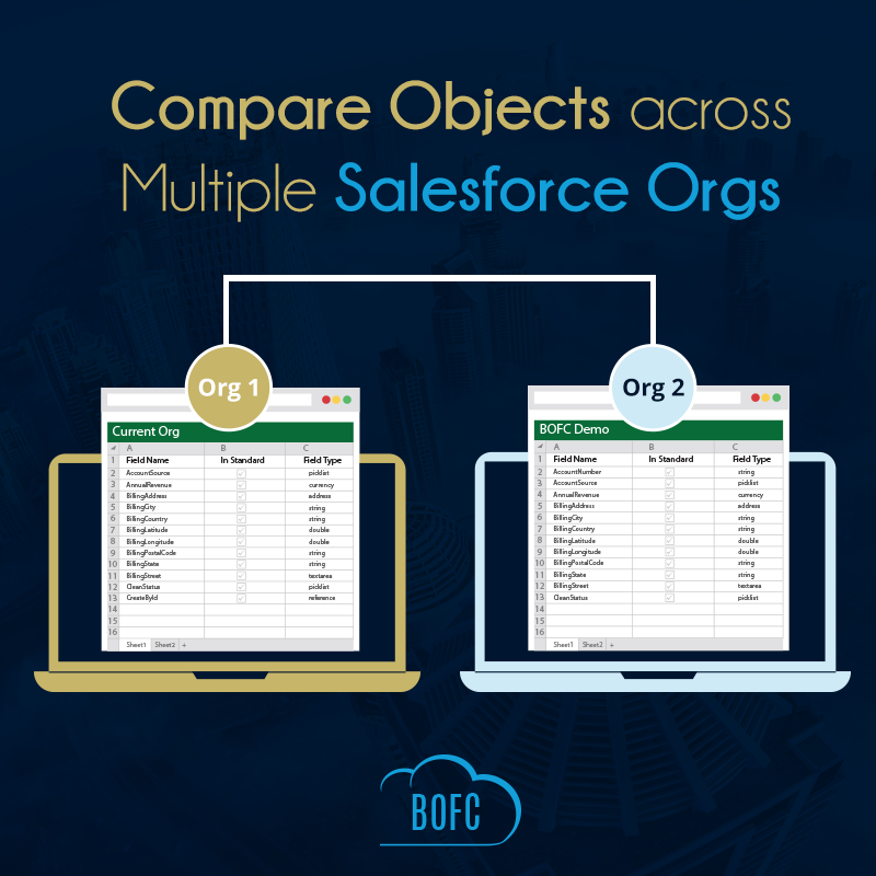 Compare Multiple Objects
